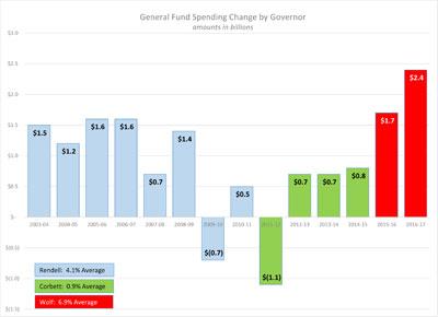 General Fund Spending